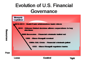 Evolution of U.S. Financial Governance