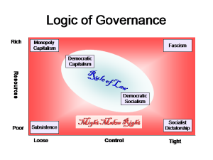 Governance is a function of resources and control. The sweet spot for good governance is the rule of law; all ideologies and economic systems are vulnerable to abuse.