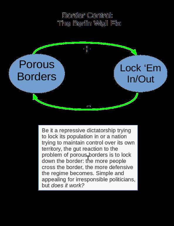 Border Control - Berlin Wall Fix